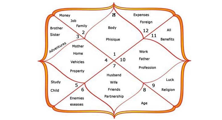 twelfth house vedic astrology
