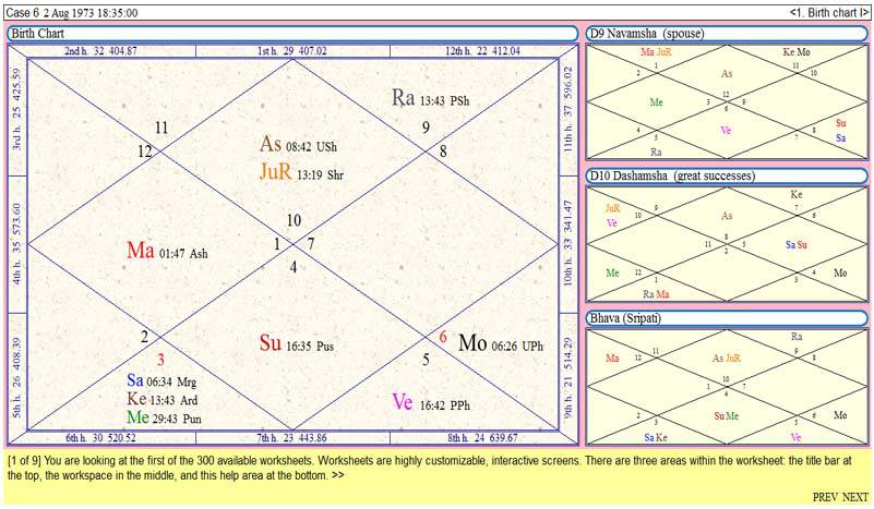 Career Astrology – Role Of Lord Of Tenth House In Eighth