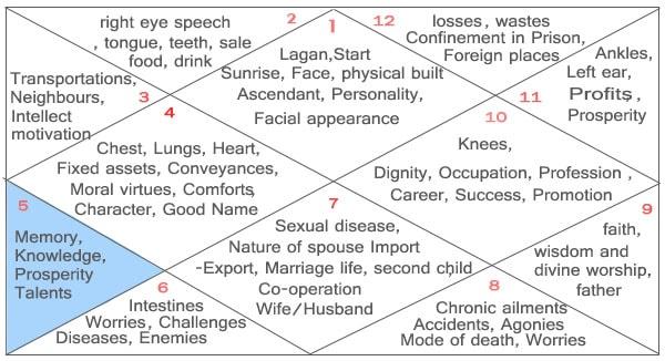 Fifth House Of The Vedic Birth Chart Horoscope Kundli
