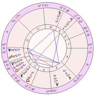 Tithi or Lunar Day
